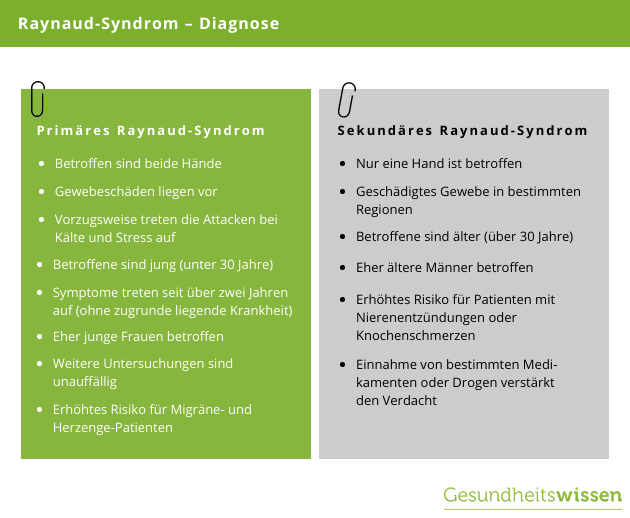 Diagnose des Raynaud-Syndroms
